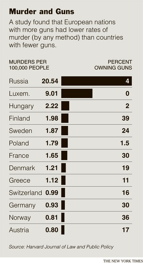 Gun Control Results
